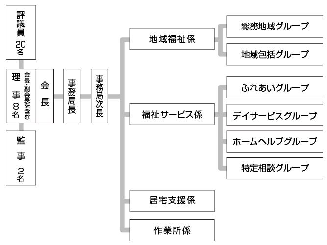 川越町社会福祉協議会組織図
